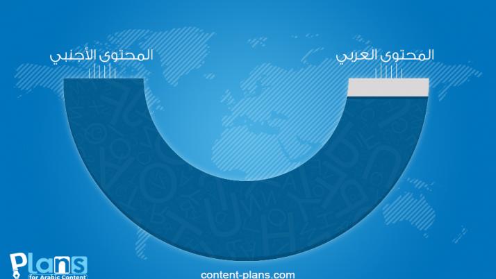 لماذا المحتوى العربي على الإنترنت أضعف من الأجنبي؟